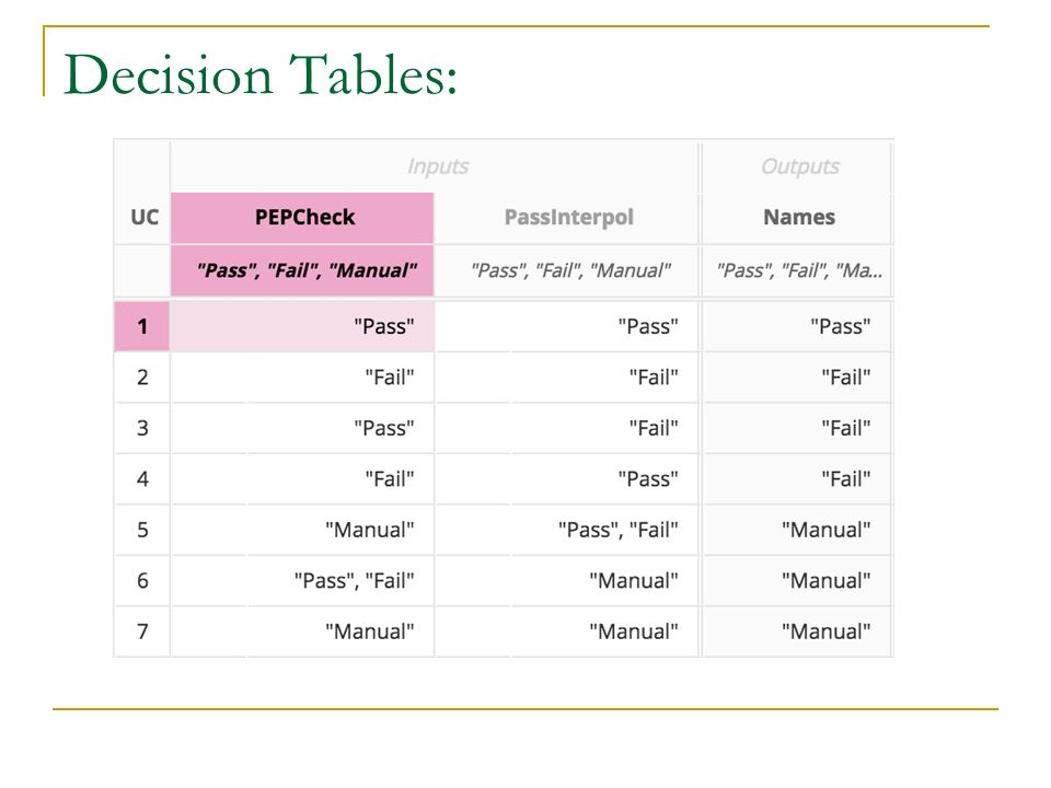 Decision Tables: