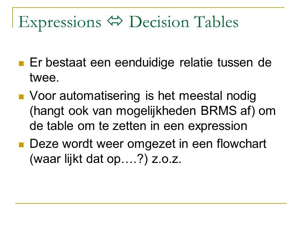 Expressions  Decision Tables Er bestaat een eenduidige relatie tussen de twee.