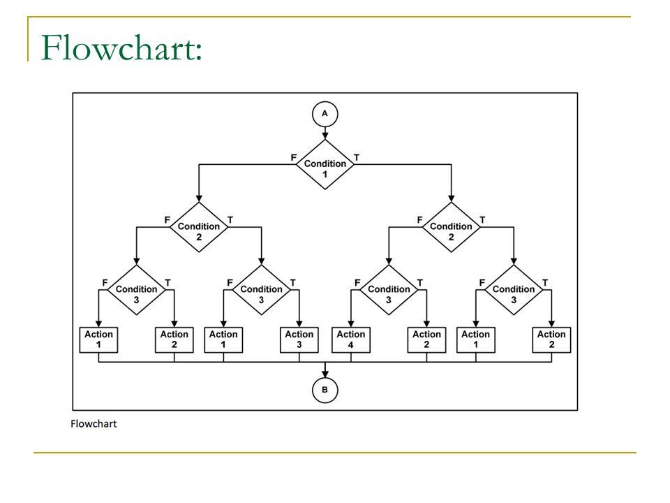 Flowchart: