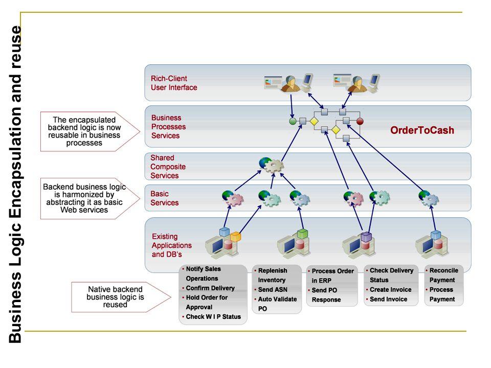 Een proces is een in de tijd afgebakende opeenvolging van acties met duidelijke oorzaken en gevolgen (via of-poorten e.d.).