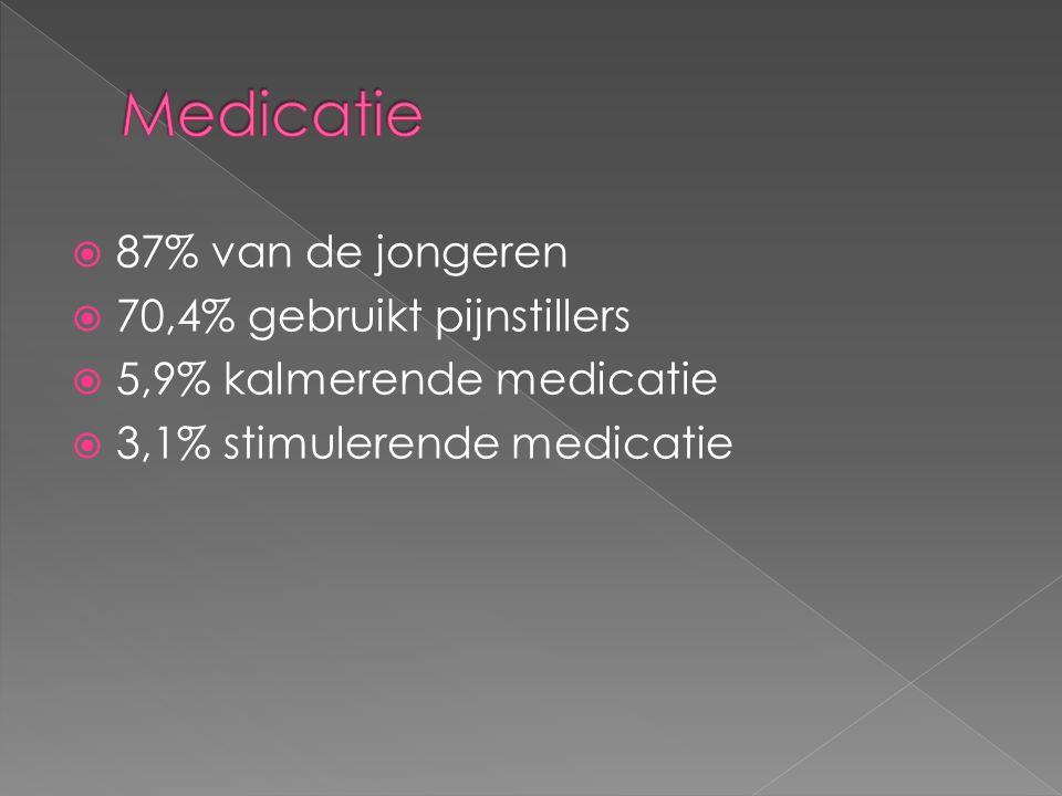  87% van de jongeren  70,4% gebruikt pijnstillers  5,9% kalmerende medicatie  3,1% stimulerende medicatie