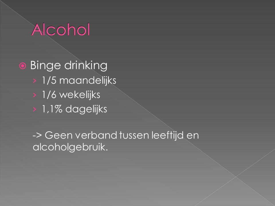  Binge drinking › 1/5 maandelijks › 1/6 wekelijks › 1,1% dagelijks -> Geen verband tussen leeftijd en alcoholgebruik.