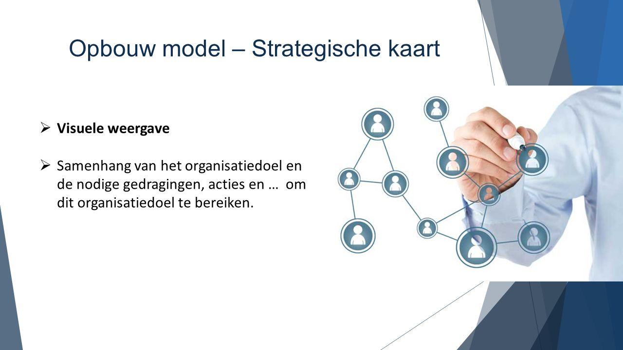 Opbouw model – Strategische kaart  Visuele weergave  Samenhang van het organisatiedoel en de nodige gedragingen, acties en … om dit organisatiedoel