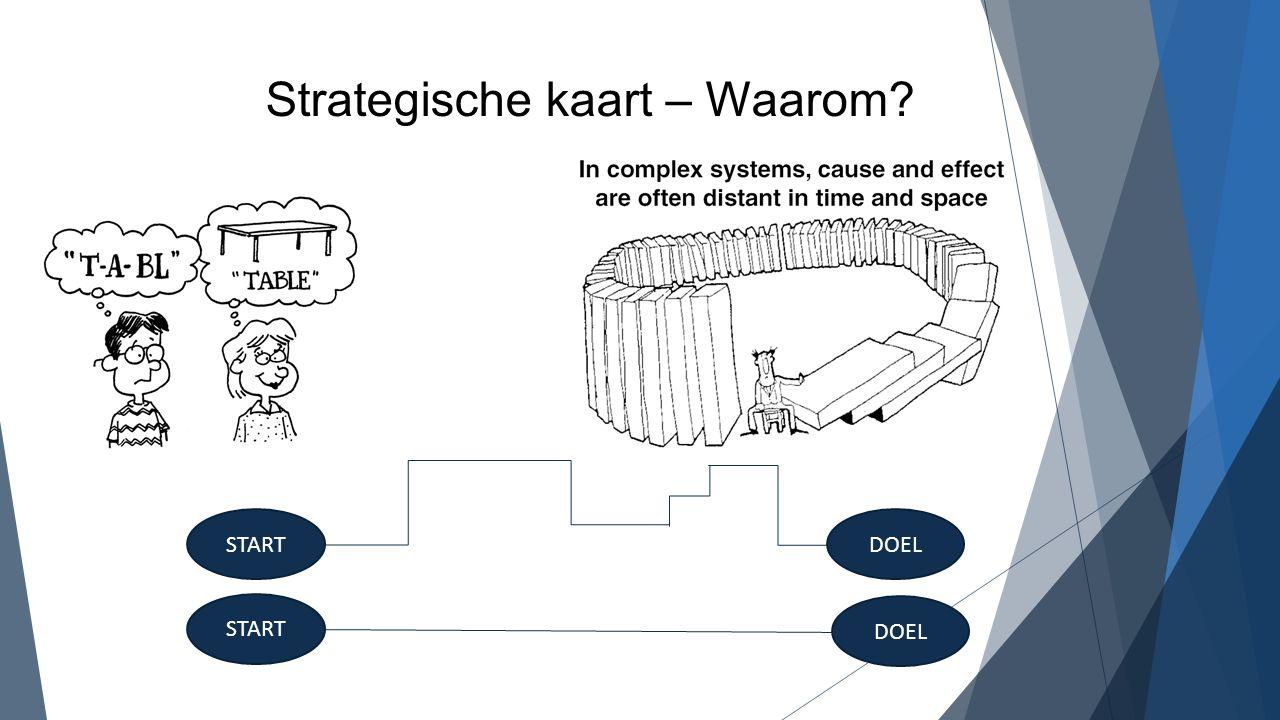 STARTDOEL START DOEL Strategische kaart – Waarom?