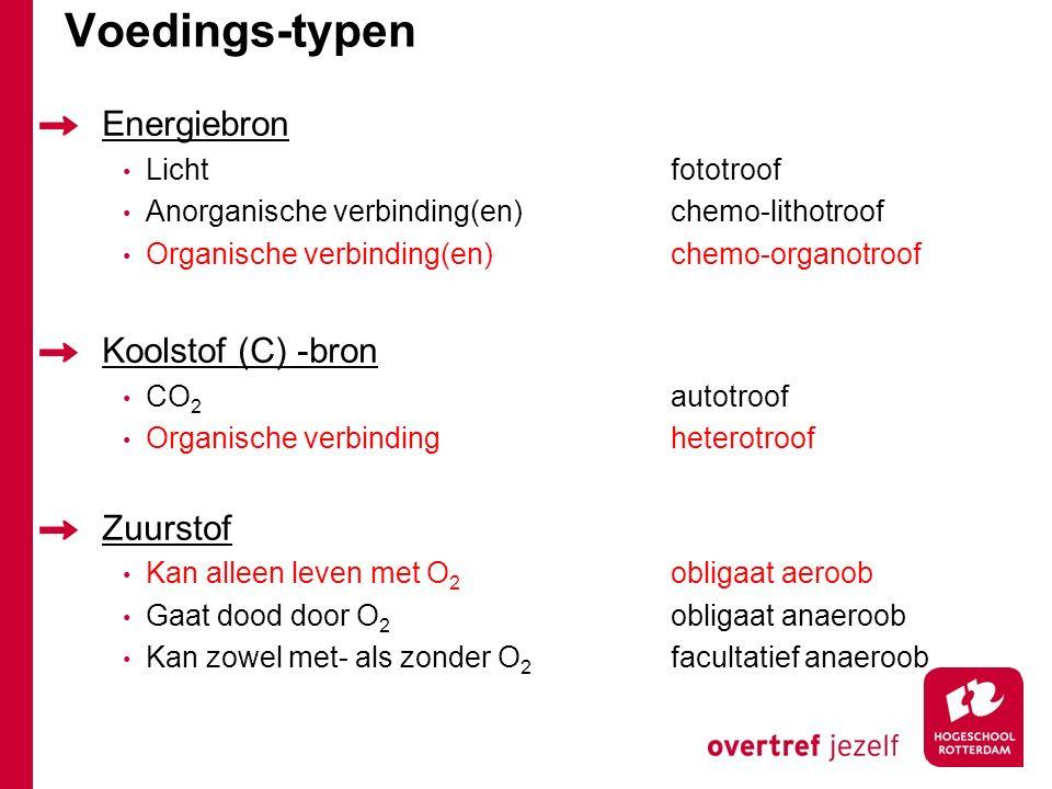 Voedings-typen Energiebron Lichtfototroof Anorganische verbinding(en)chemo-lithotroof Organische verbinding(en)chemo-organotroof Koolstof (C) -bron CO