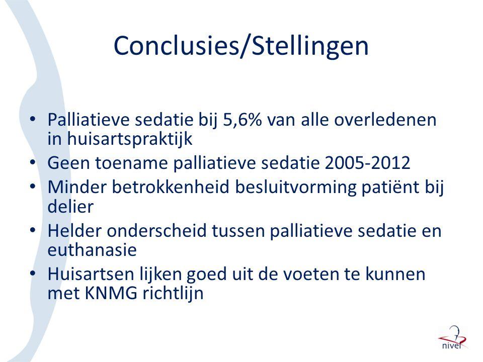 Conclusies/Stellingen Palliatieve sedatie bij 5,6% van alle overledenen in huisartspraktijk Geen toename palliatieve sedatie 2005-2012 Minder betrokke