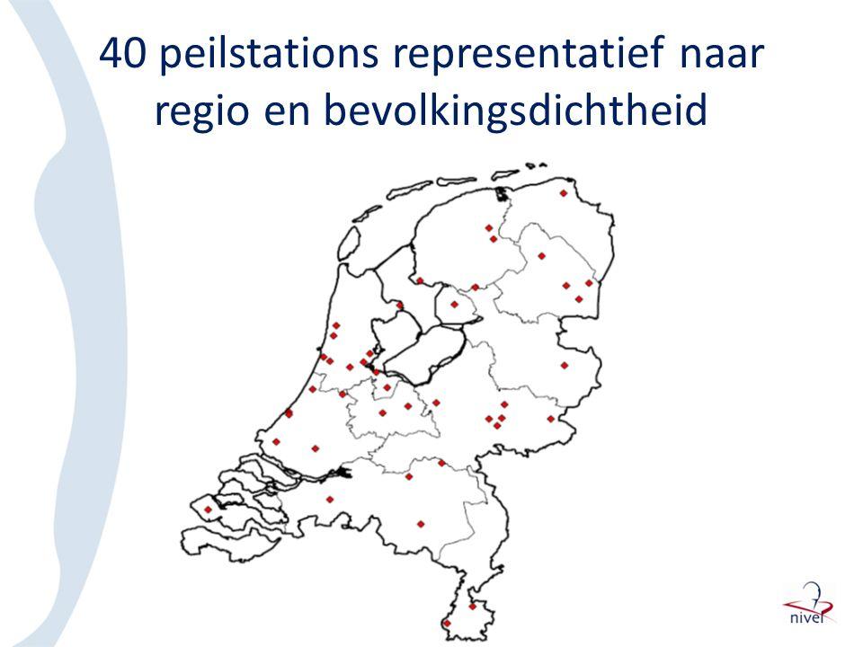 40 peilstations representatief naar regio en bevolkingsdichtheid