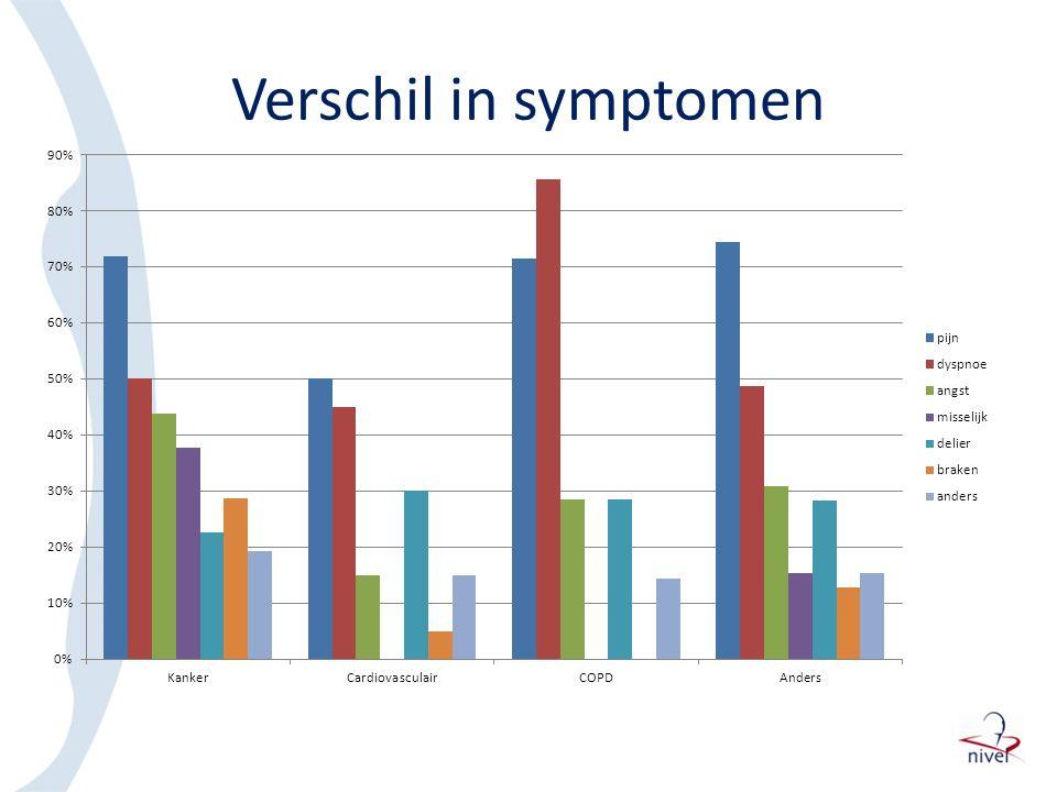 Verschil in symptomen