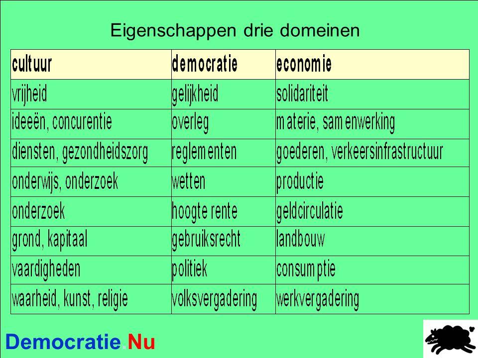 Democratie.Nu Eigenschappen drie domeinen