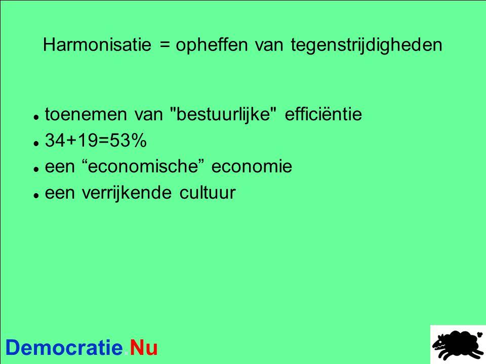 Democratie.Nu Harmonisatie = opheffen van tegenstrijdigheden toenemen van bestuurlijke efficiëntie 34+19=53% een economische economie een verrijkende cultuur