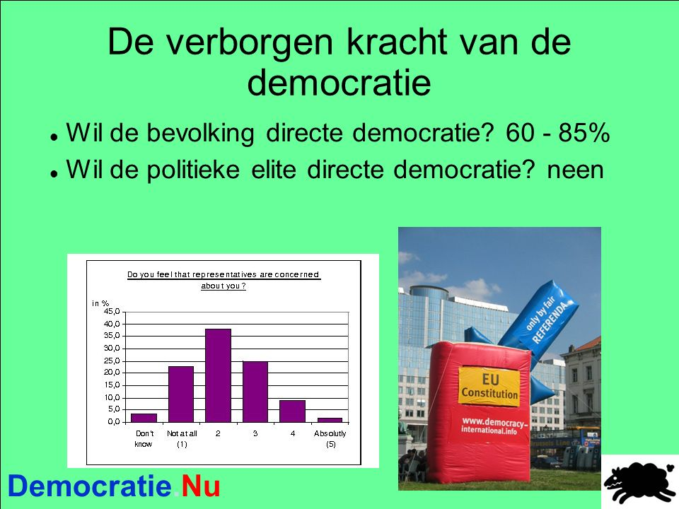 Democratie.Nu Een direct democratische procedure in drie stappen Burgerwetsvoorstel 10.000 handtekeningen = 0,1% Referendumaanvraag 100.000 handtekeningen = 1 % Bindend referendum