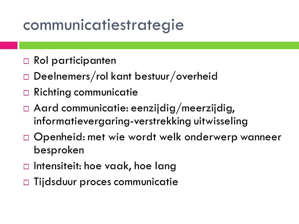 communicatiestrategie  Rol participanten  Deelnemers/rol kant bestuur/overheid  Richting communicatie  Aard communicatie: eenzijdig/meerzijdig, informatievergaring-verstrekking uitwisseling  Openheid: met wie wordt welk onderwerp wanneer besproken  Intensiteit: hoe vaak, hoe lang  Tijdsduur proces communicatie