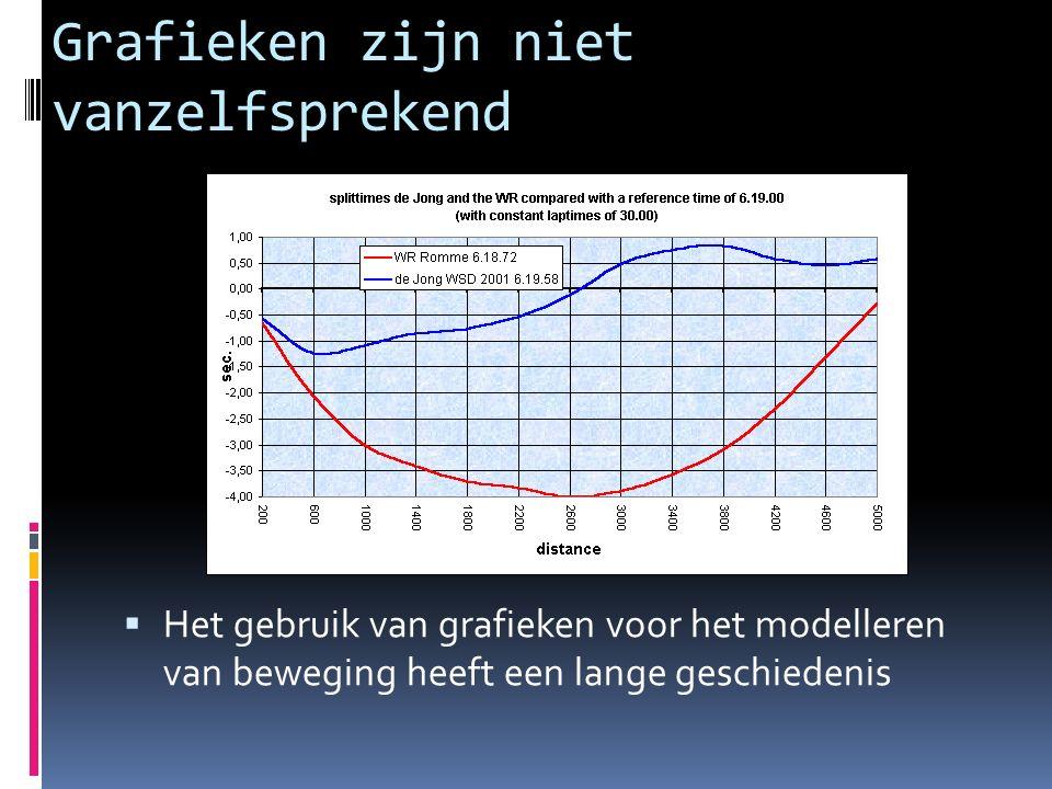 Grafieken zijn niet vanzelfsprekend  Het gebruik van grafieken voor het modelleren van beweging heeft een lange geschiedenis