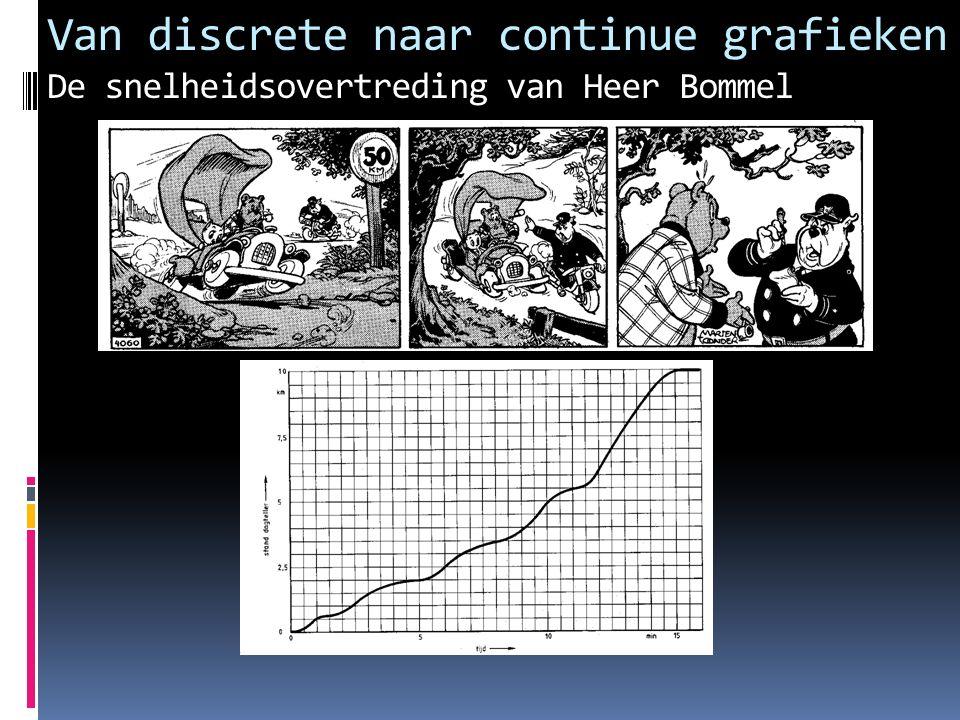 Van discrete naar continue grafieken De snelheidsovertreding van Heer Bommel