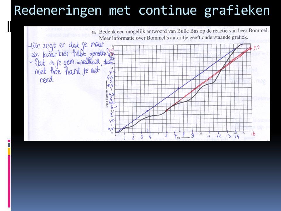 Redeneringen met continue grafieken