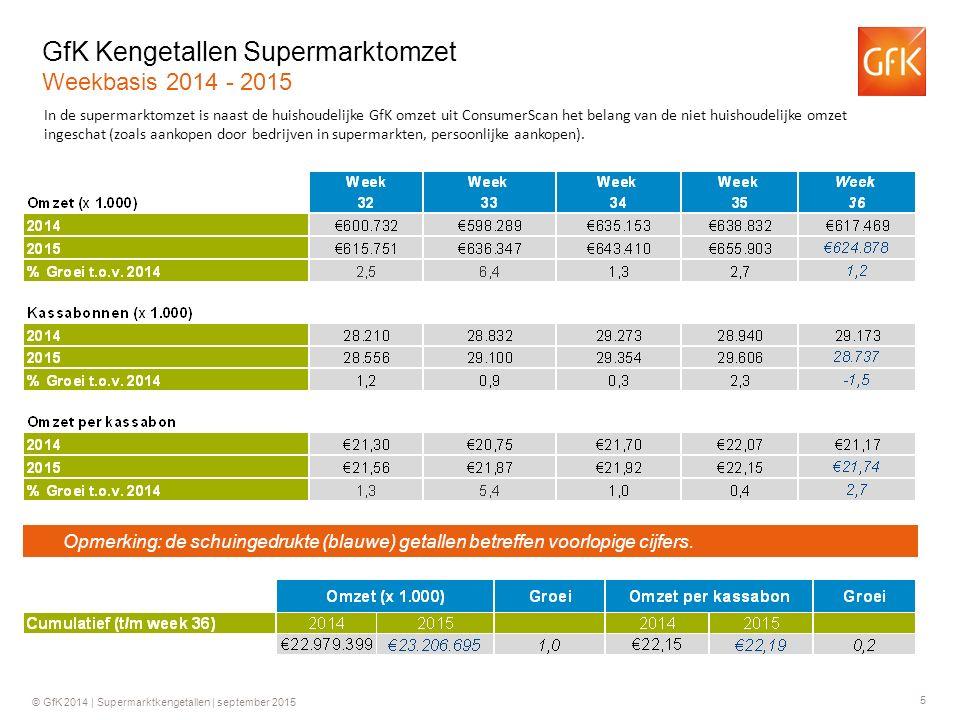 5 © GfK 2014 | Supermarktkengetallen | september 2015 GfK Kengetallen Supermarktomzet Weekbasis 2014 - 2015 In de supermarktomzet is naast de huishoudelijke GfK omzet uit ConsumerScan het belang van de niet huishoudelijke omzet ingeschat (zoals aankopen door bedrijven in supermarkten, persoonlijke aankopen).