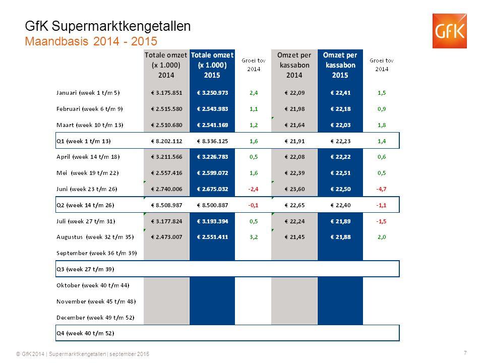 8 © GfK 2014 | Supermarktkengetallen | september 2015 Groei ten opzichte van dezelfde week in 2014 GfK Supermarktkengetallen Omzet per week (totaal assortiment)