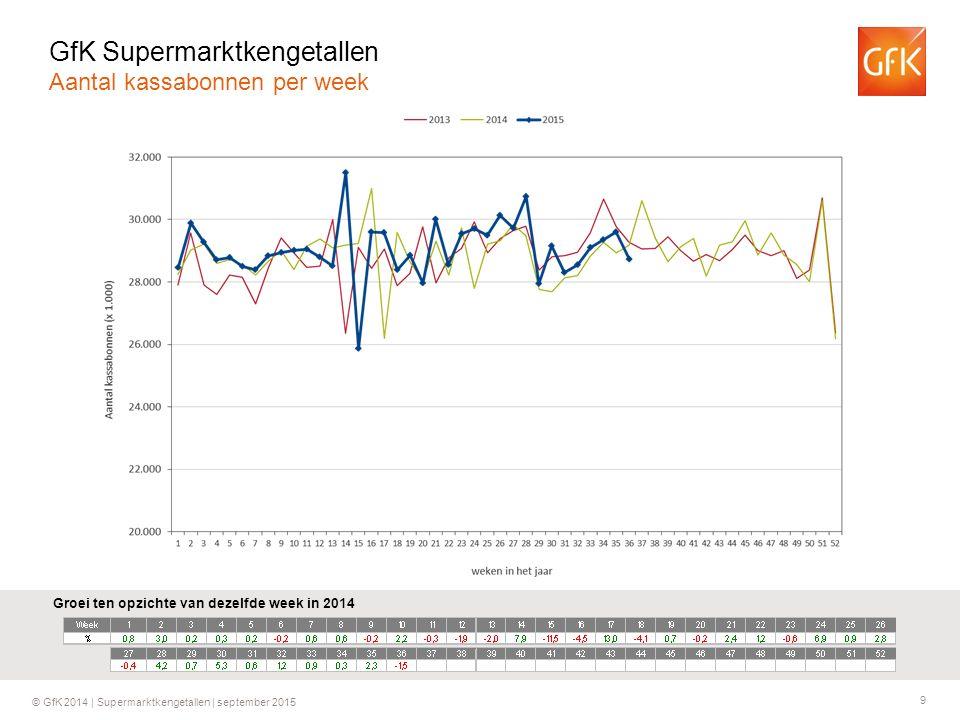 9 © GfK 2014 | Supermarktkengetallen | september 2015 Groei ten opzichte van dezelfde week in 2014 GfK Supermarktkengetallen Aantal kassabonnen per we