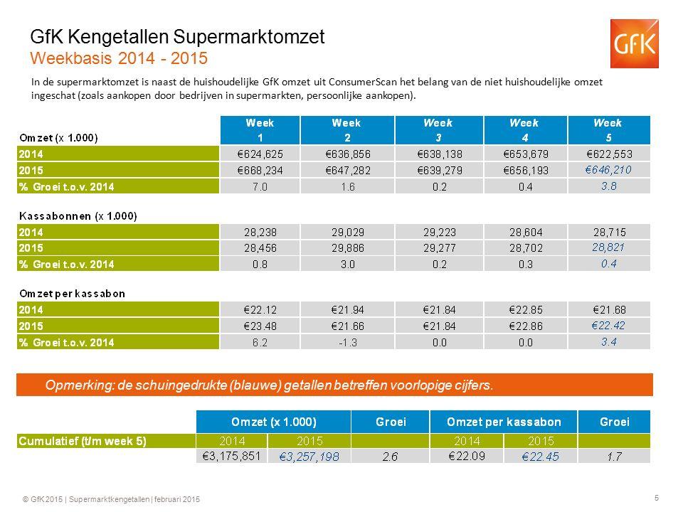 6 © GfK 2015 | Supermarktkengetallen | februari 2015 Historie Supermarktomzetten (€) Historie bedrag per kassabon (€) +0.2%+3.9%+4.0%+6.2% +0.2%+4.3%+2.7%+4.4% +3.4% +0.2% * 31.7 * +5.4% * € 21.91 * +0.3% +1.2% +1.0% +2.6% +0.2% +1.1% -1.2% +2.3% +1.6% Ontwikkeling in de tijd Jaarbasis * 2009 o.b.v.