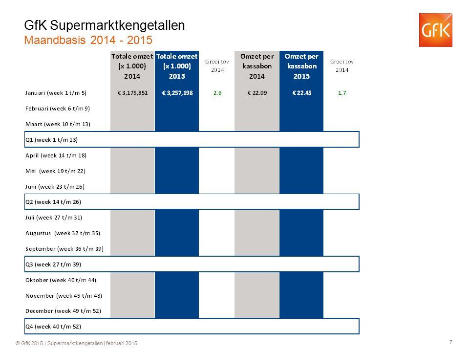 8 © GfK 2015 | Supermarktkengetallen | februari 2015 Groei ten opzichte van dezelfde week in 2014 GfK Supermarktkengetallen Omzet per week (totaal assortiment)