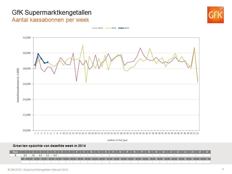 9 © GfK 2015 | Supermarktkengetallen | februari 2015 Groei ten opzichte van dezelfde week in 2014 GfK Supermarktkengetallen Aantal kassabonnen per week