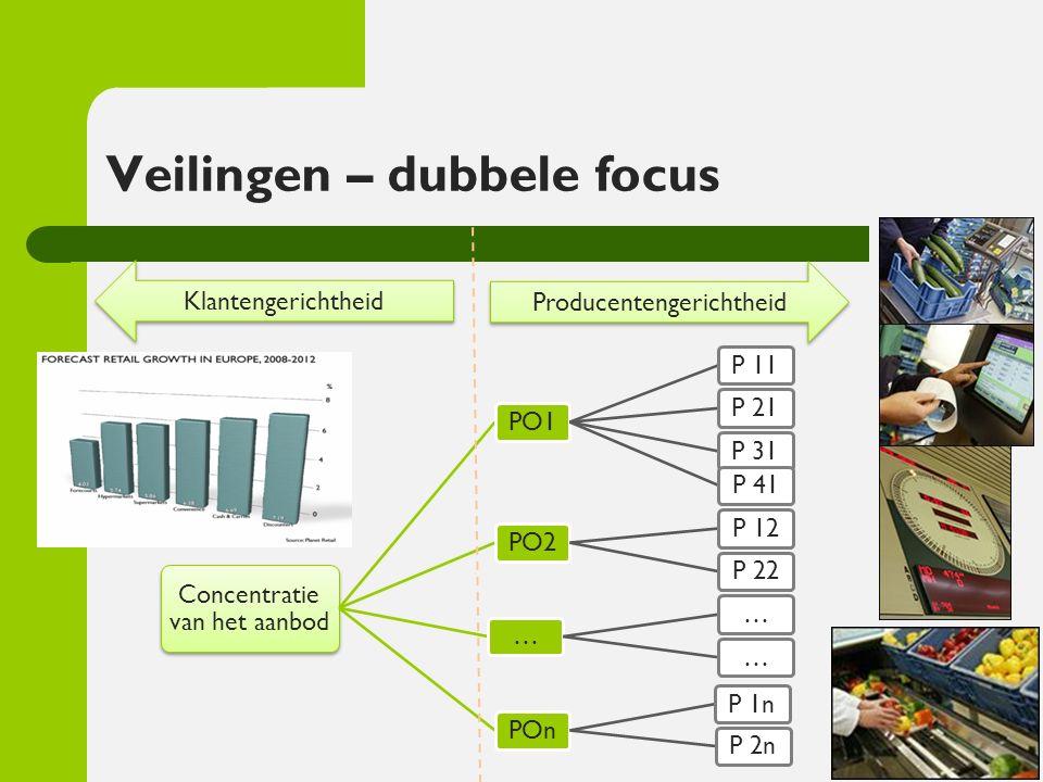 Veilingen – dubbele focus Concentratie van het aanbod PO1P 11P 21P 31P 41PO2P 12P 22………POnP 1nP 2n Producentengerichtheid Klantengerichtheid