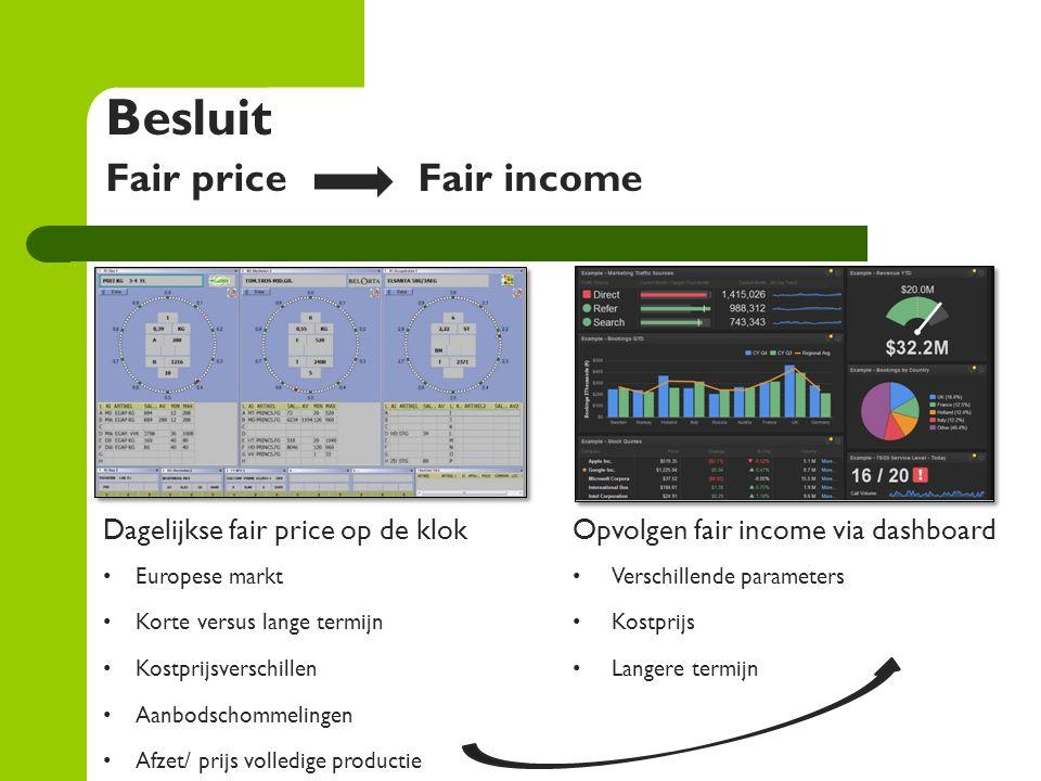 Besluit Fair priceFair income Dagelijkse fair price op de klok Europese markt Korte versus lange termijn Kostprijsverschillen Aanbodschommelingen Afze