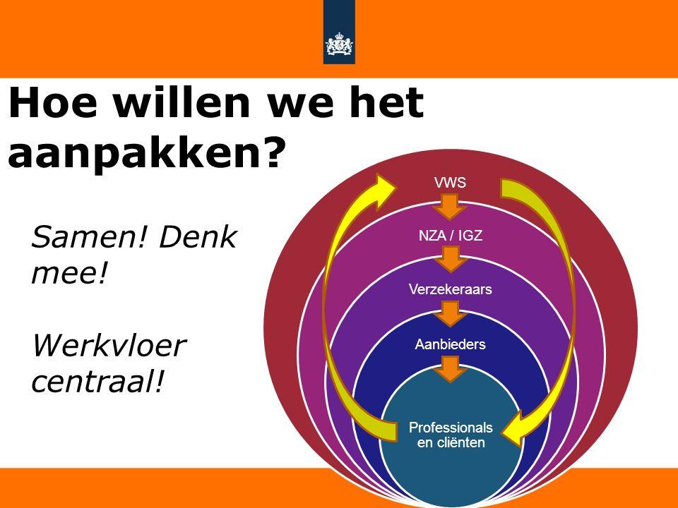 5 Hoe willen we het aanpakken? VWS NZA / IGZ Verzekeraars Aanbieders Professionals en cliënten Samen! Denk mee! Werkvloer centraal!