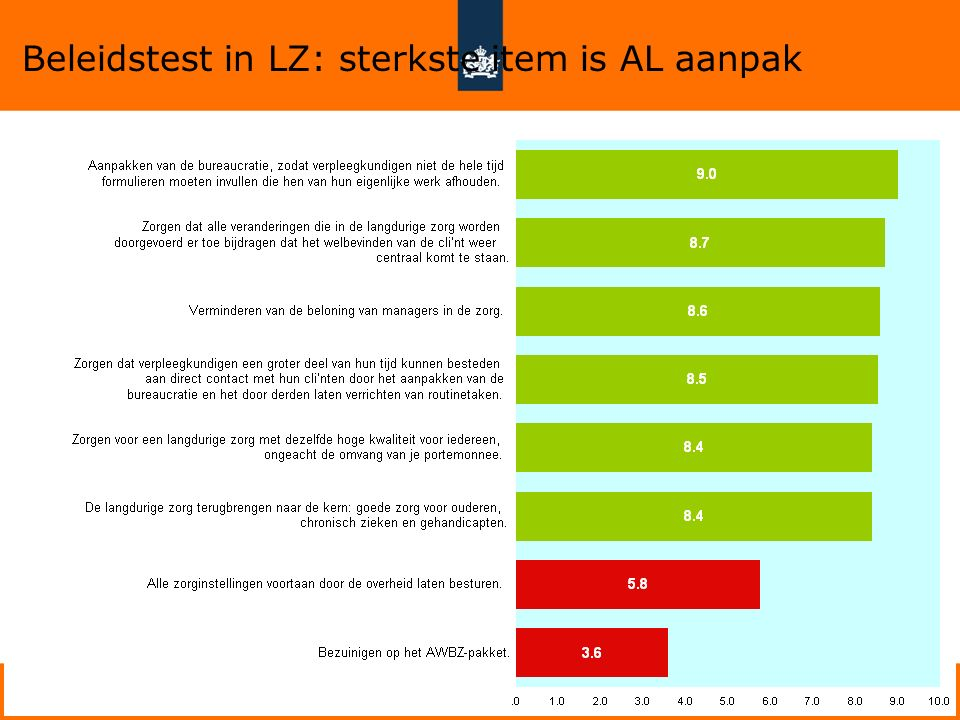 7 Beleidstest in LZ: sterkste item is AL aanpak