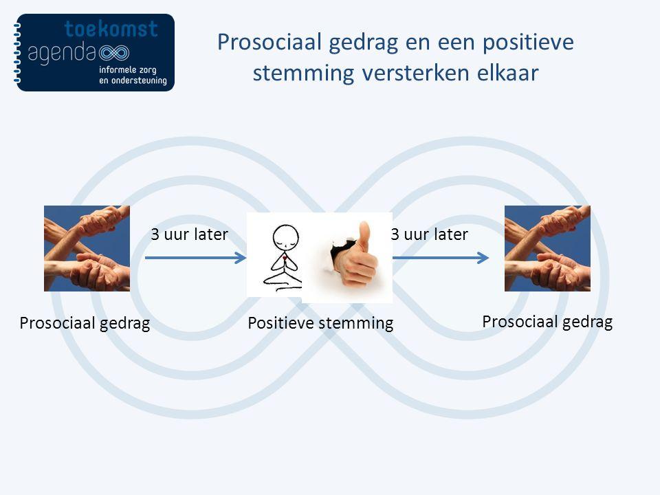 Prosociaal gedrag en een positieve stemming versterken elkaar Prosociaal gedragPositieve stemming Prosociaal gedrag 3 uur later