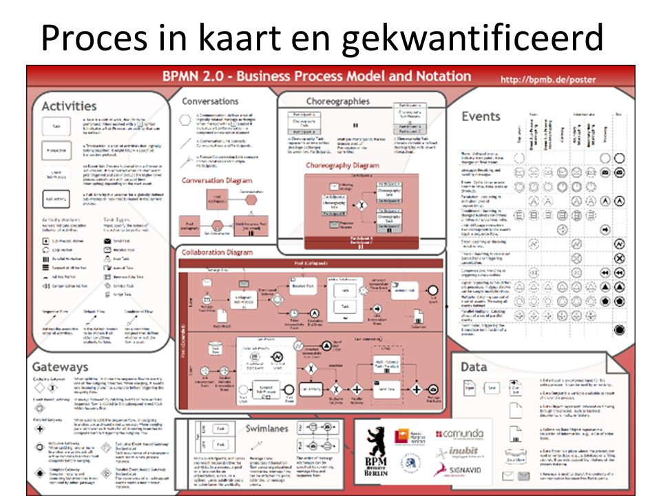 Proces in kaart en gekwantificeerd