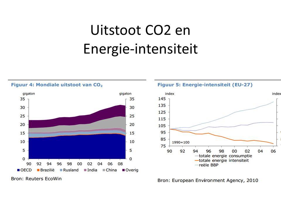 Wereldconspumtie (fossiele) energiebronnen