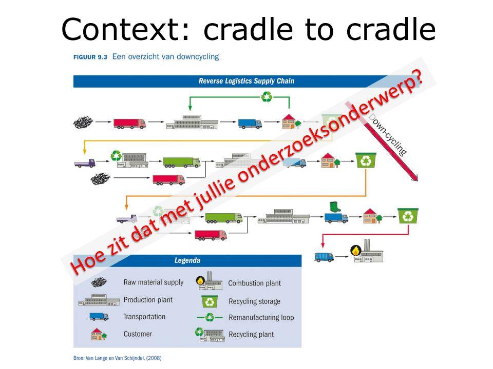 Context: cradle to cradle Hoe zit dat met jullie onderzoeksonderwerp?
