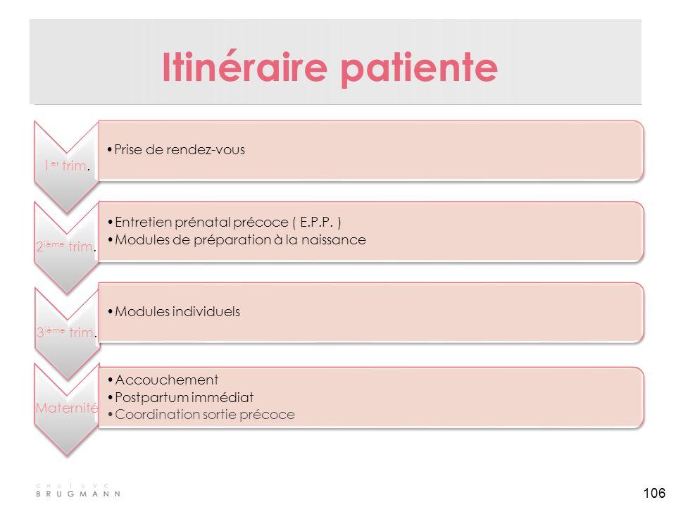 106 Itinéraire patiente 1 er trim. Prise de rendez-vous 2 ième trim. Entretien prénatal précoce ( E.P.P. ) Modules de préparation à la naissance 3 ièm