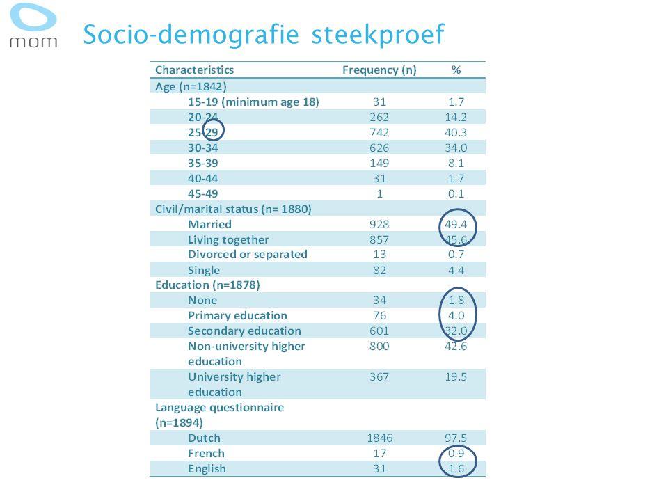 Socio-demografie steekproef