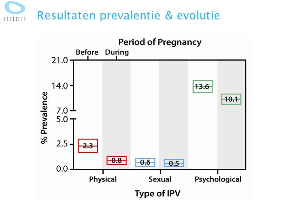 Resultaten prevalentie & evolutie