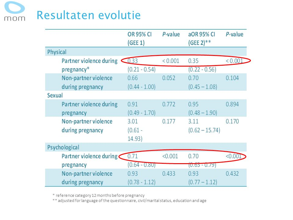 Resultaten evolutie * reference category 12 months before pregnancy ** adjusted for language of the questionnaire, civil/marital status, education and age