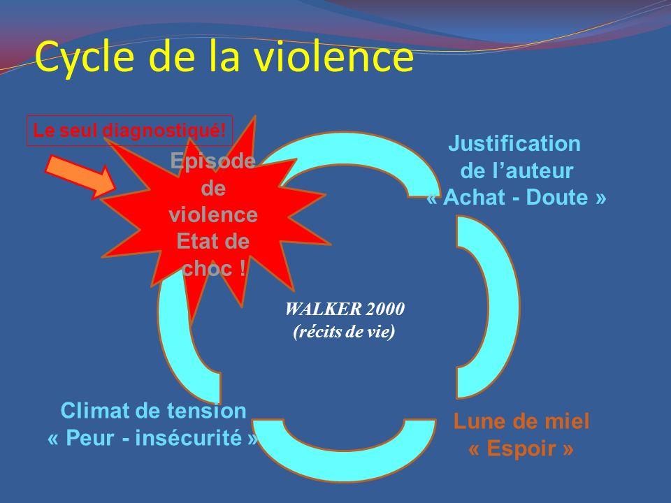Cycle de la violence Episode de violence Etat de choc ! Justification de l'auteur « Achat - Doute » Lune de miel « Espoir » Climat de tension « Peur -