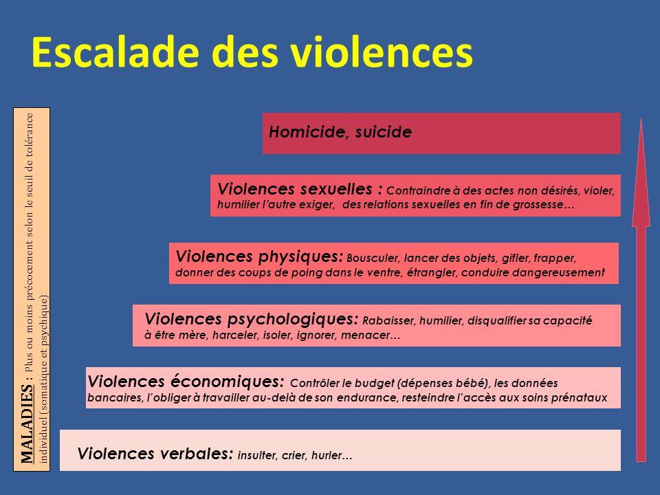 Violences verbales: insulter, crier, hurler… Violences économiques: Contrôler le budget (dépenses bébé), les données bancaires, l'obliger à travailler