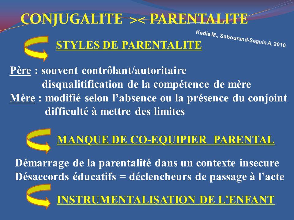 STYLES DE PARENTALITE MANQUE DE CO-EQUIPIER PARENTAL Père : souvent contrôlant/autoritaire disqualitification de la compétence de mère Mère : modifié