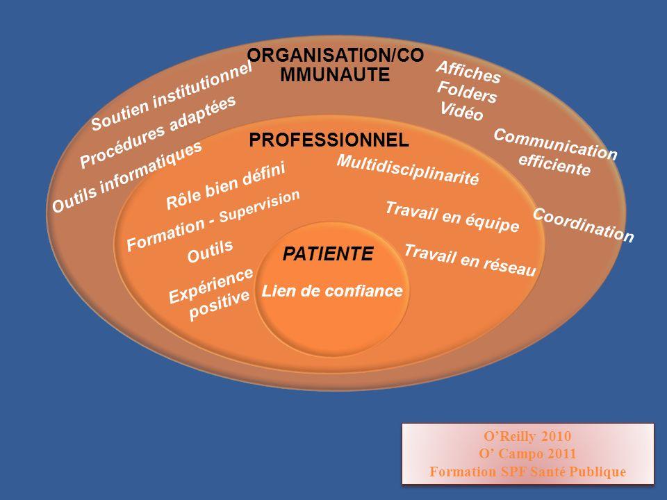 ORGANISATION/CO MMUNAUTE PROFESSIONNEL PATIENTE Lien de confiance Soutien institutionnel Formation - Supervision Rôle bien défini Travail en équipe Tr