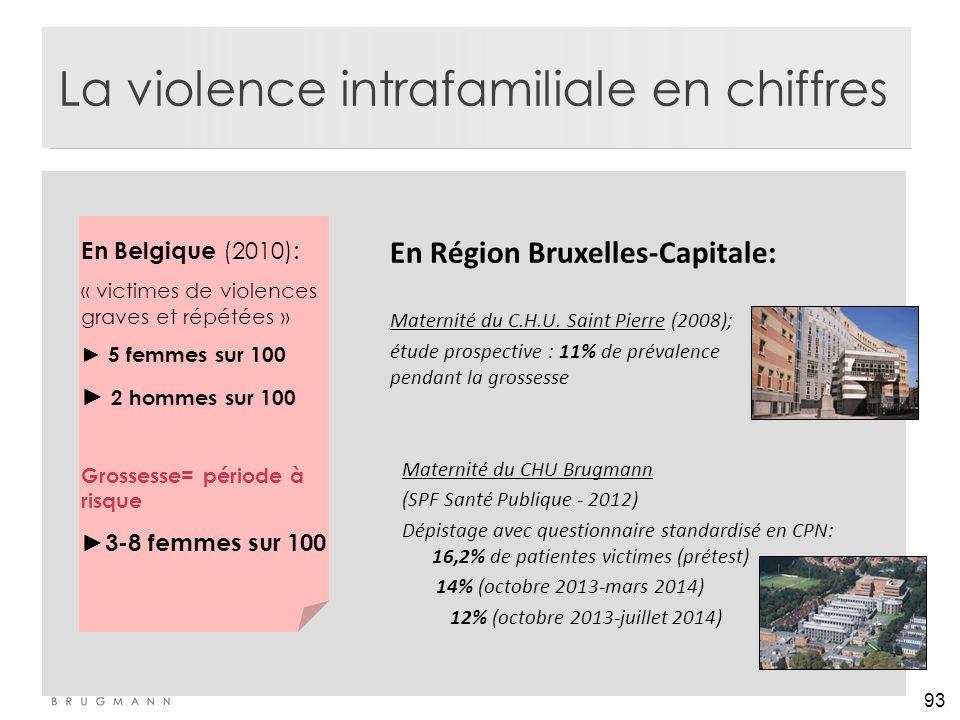 93 La violence intrafamiliale en chiffres En Région Bruxelles-Capitale: Maternité du C.H.U. Saint Pierre (2008); étude prospective : 11% de prévalence