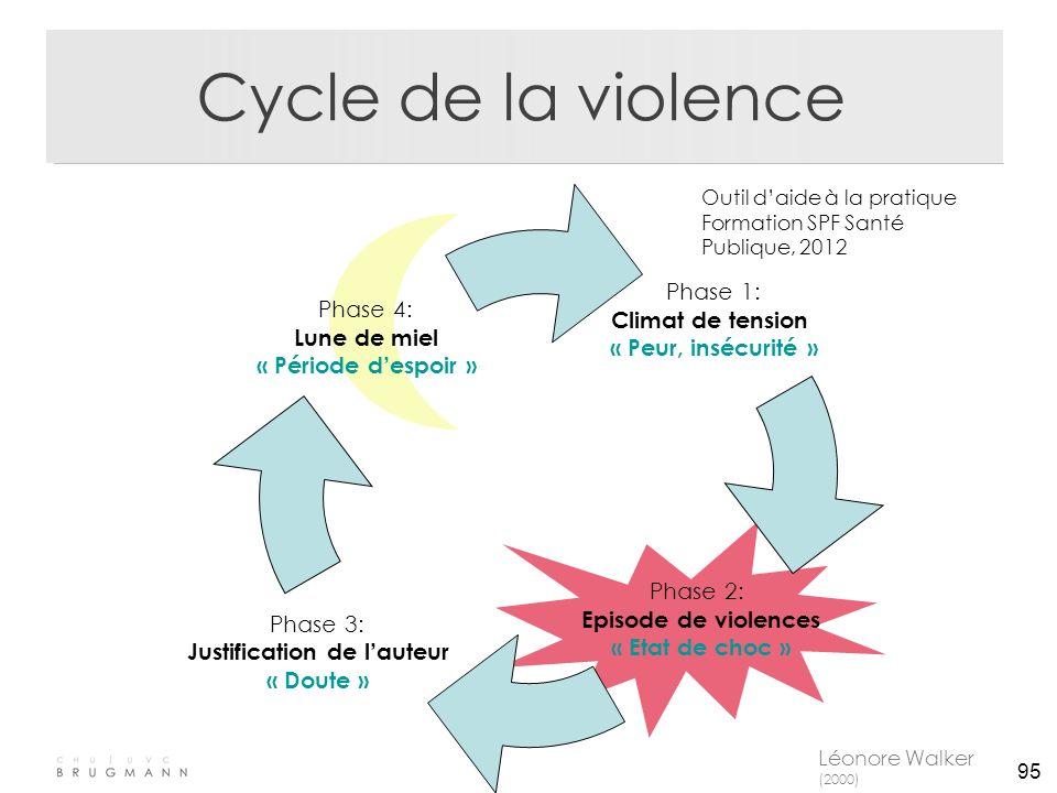 95 Cycle de la violence Phase 1: Climat de tension « Peur, insécurité » Phase 2: Episode de violences « Etat de choc » Phase 4: Lune de miel « Période