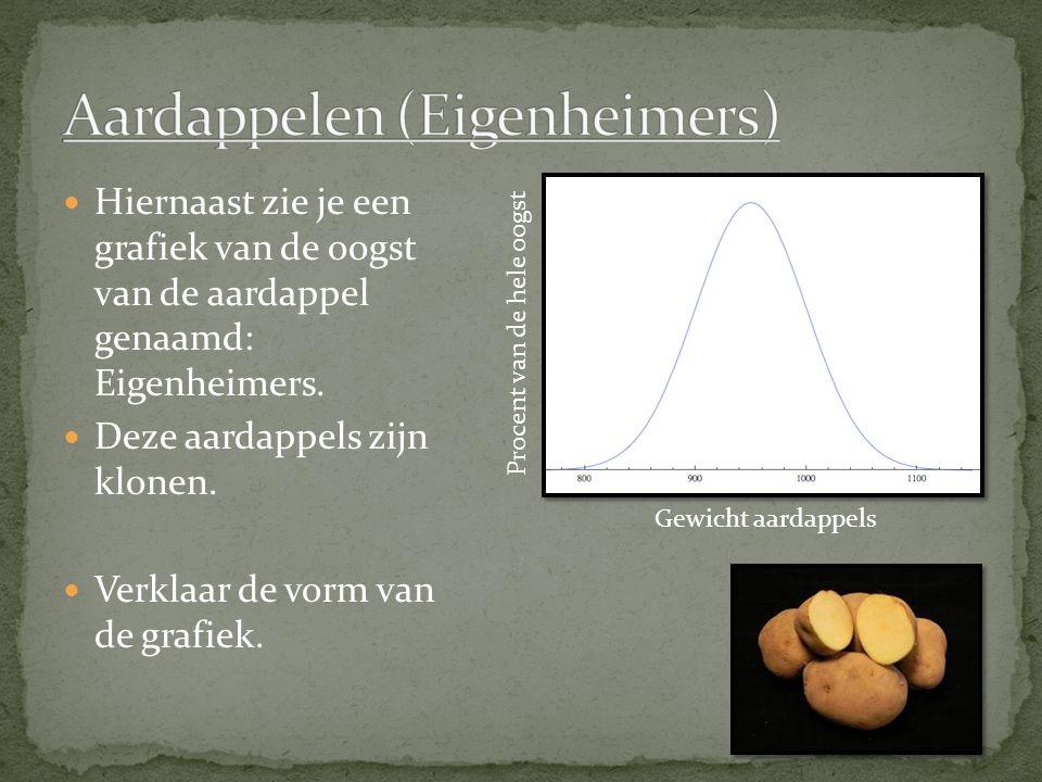 Hiernaast zie je een grafiek van de oogst van de aardappel genaamd: Eigenheimers. Deze aardappels zijn klonen. Verklaar de vorm van de grafiek. Gewich