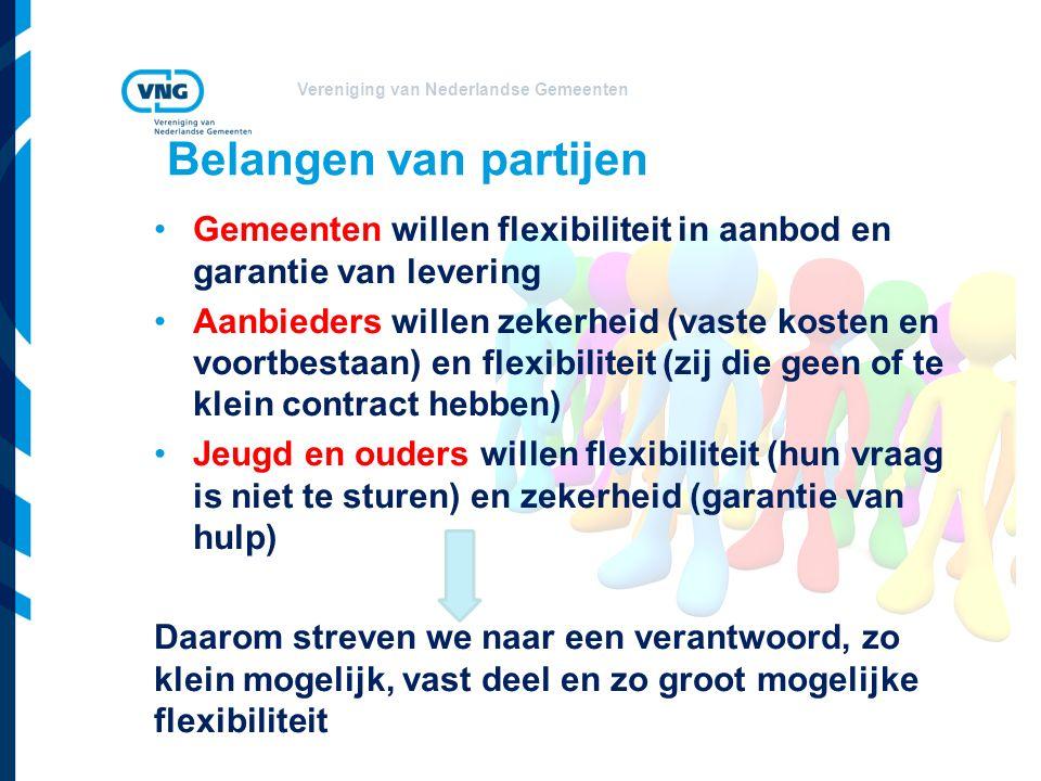 Vereniging van Nederlandse Gemeenten Belangen van partijen Gemeenten willen flexibiliteit in aanbod en garantie van levering Aanbieders willen zekerhe