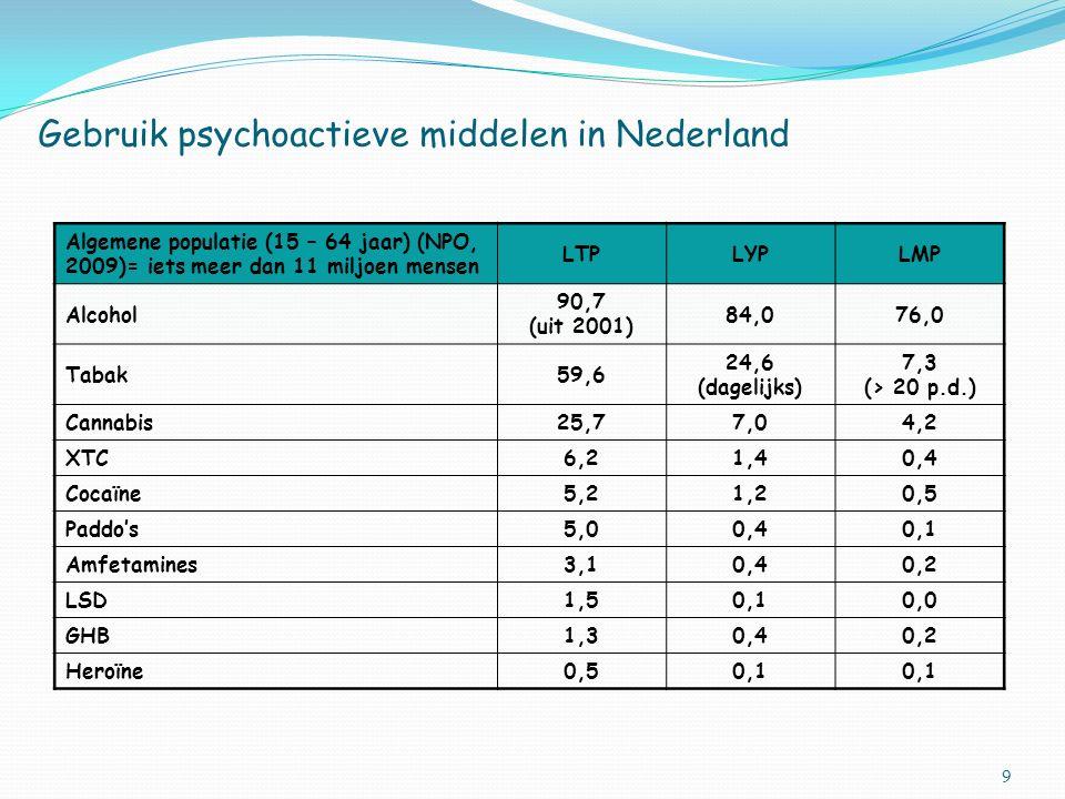 9 Gebruik psychoactieve middelen in Nederland Algemene populatie (15 – 64 jaar) (NPO, 2009)= iets meer dan 11 miljoen mensen LTPLYPLMP Alcohol 90,7 (uit 2001) 84,076,0 Tabak59,6 24,6 (dagelijks) 7,3 (> 20 p.d.) Cannabis25,77,04,2 XTC6,21,40,4 Cocaïne5,21,20,5 Paddo's5,00,40,1 Amfetamines3,10,40,2 LSD1,50,10,0 GHB1,30,40,2 Heroïne0,50,1
