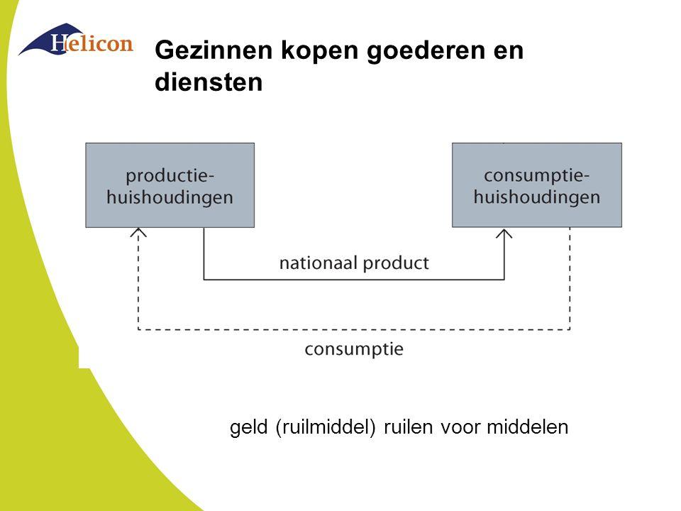 Gezinnen kopen goederen en diensten geld (ruilmiddel) ruilen voor middelen