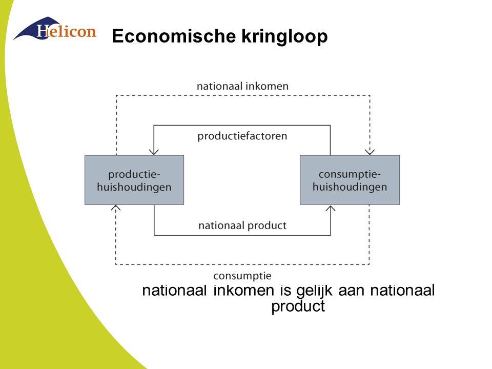 Economische kringloop nationaal inkomen is gelijk aan nationaal product