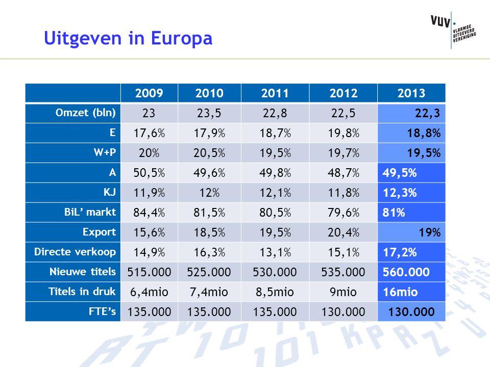 Uitgeven in Europa 20092010201120122013 Omzet (bln) 2323,522,822,522,3 E 17,6%17,9%18,7%19,8%18,8% W+P 20%20,5%19,5%19,7%19,5% A 50,5%49,6%49,8%48,7%49,5% KJ 11,9%12%12,1%11,8%12,3% BiL' markt 84,4%81,5%80,5%79,6%81% Export 15,6%18,5%19,5%20,4%19% Directe verkoop 14,9%16,3%13,1%15,1%17,2% Nieuwe titels 515.000525.000530.000535.000560.000 Titels in druk 6,4mio7,4mio8,5mio9mio16mio FTE's 135.000 130.000