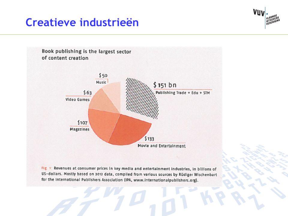 Creatieve industrieën